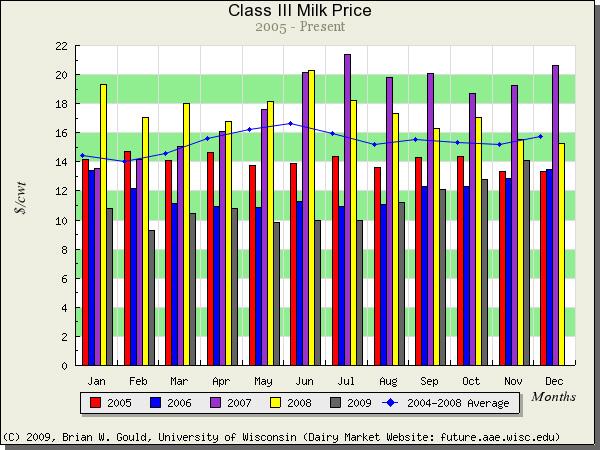 Class 3 milk price 2005_2009 - Univ of Wisc Understanding Dairy Markets - Gould